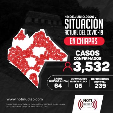 Chiapas continuará en color rojo en el semáforo epidemiológico para la semana del 22 al 29 de junio